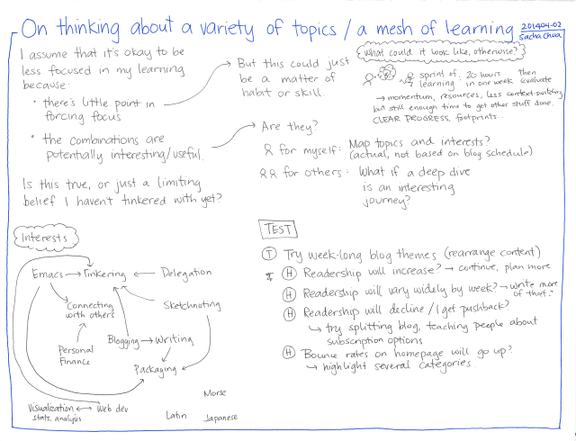 2014-04-02 On thinking about a variety of topics - a mesh of learning #my-learning