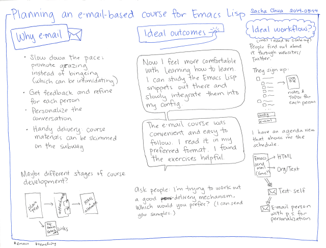 2014-05-14 Planning an e-mail-based course for Emacs Lisp #emacs #teaching