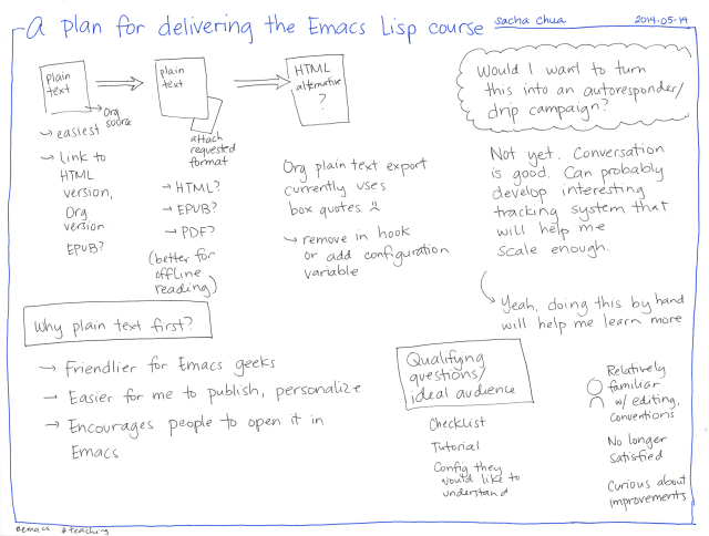 2014-05-16 A plan for delivering the Emacs Lisp course #emacs #teaching
