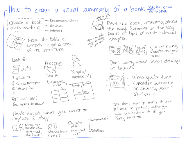 2014-05-16 How to draw a visual summary of a book #drawing