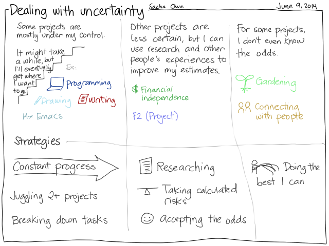 2014-06-09 Dealing with uncertainty