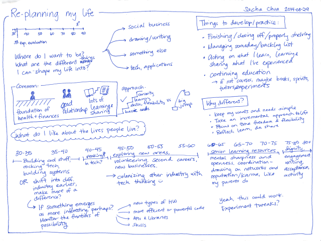 2014-08-29 Re-planning my life - #experiment