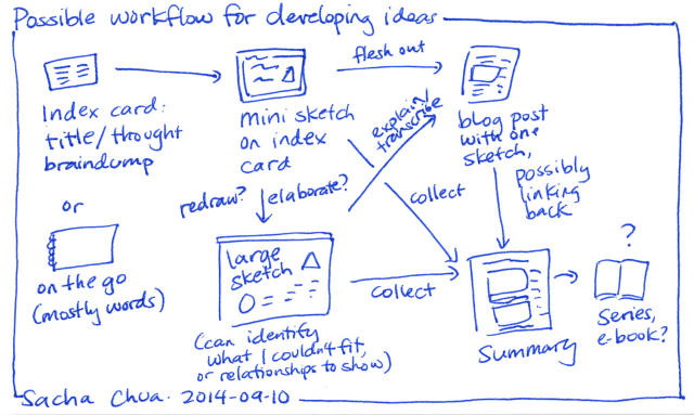 2014-09-10 Possible workflow for developing ideas