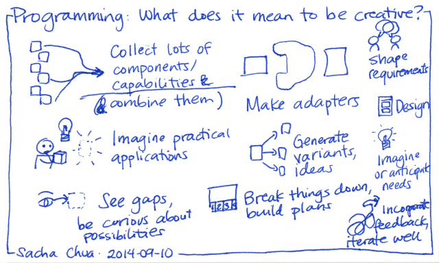 2014-09-10 Programming - What does it mean to be creative?