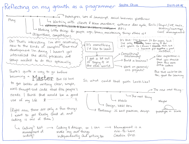 2014-09-15 Reflecting on my growth as a programmer