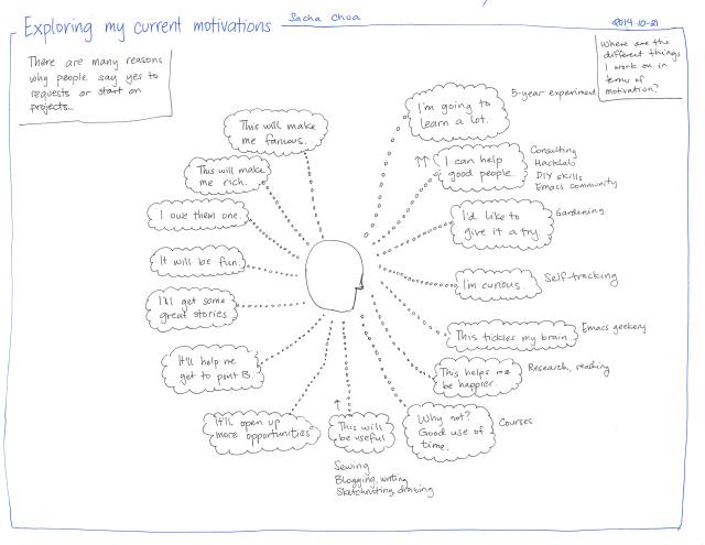 2014-10-21 Exploring my current motives