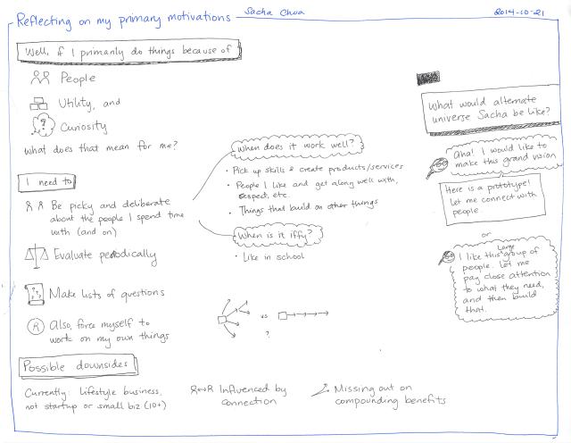 2014-10-21 Reflecting on my primary motives