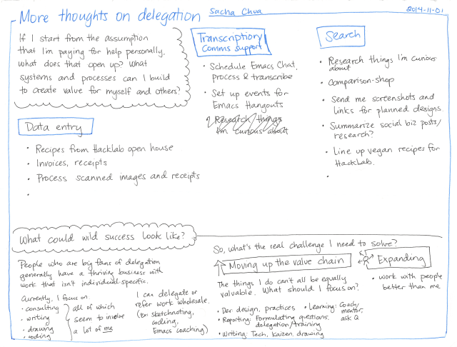 wpid-2014-11-01-More-thoughts-on-delegation.png