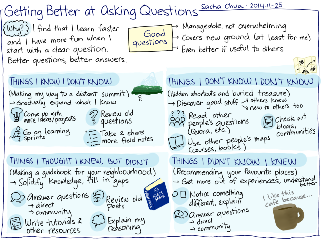 2014-11-25-Getting-better-at-asking-questions.png