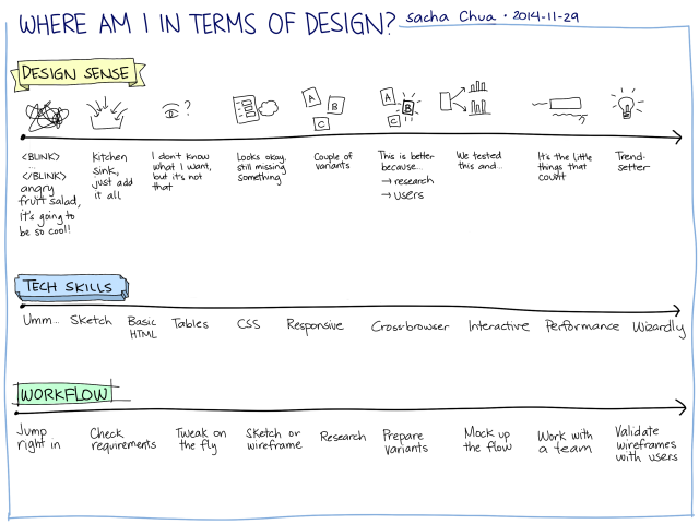 2014-11-29 Where am I in terms of design - blank