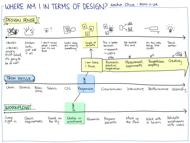 2014-11-29 Where am I in terms of design