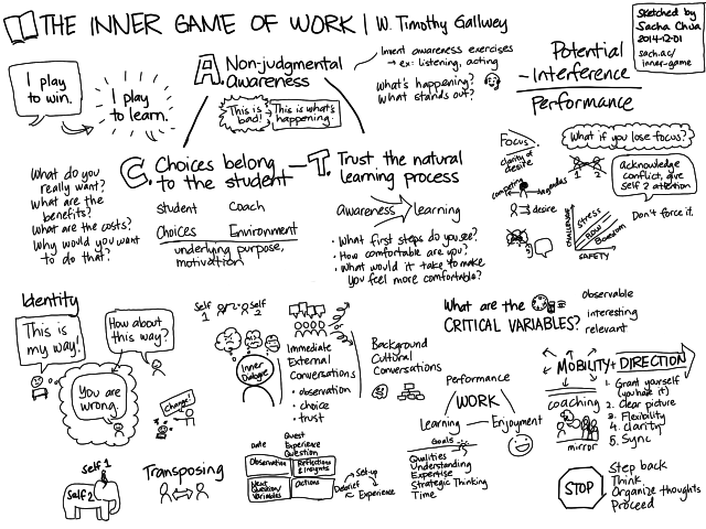 2014-12-01 The Inner Game of Work - base