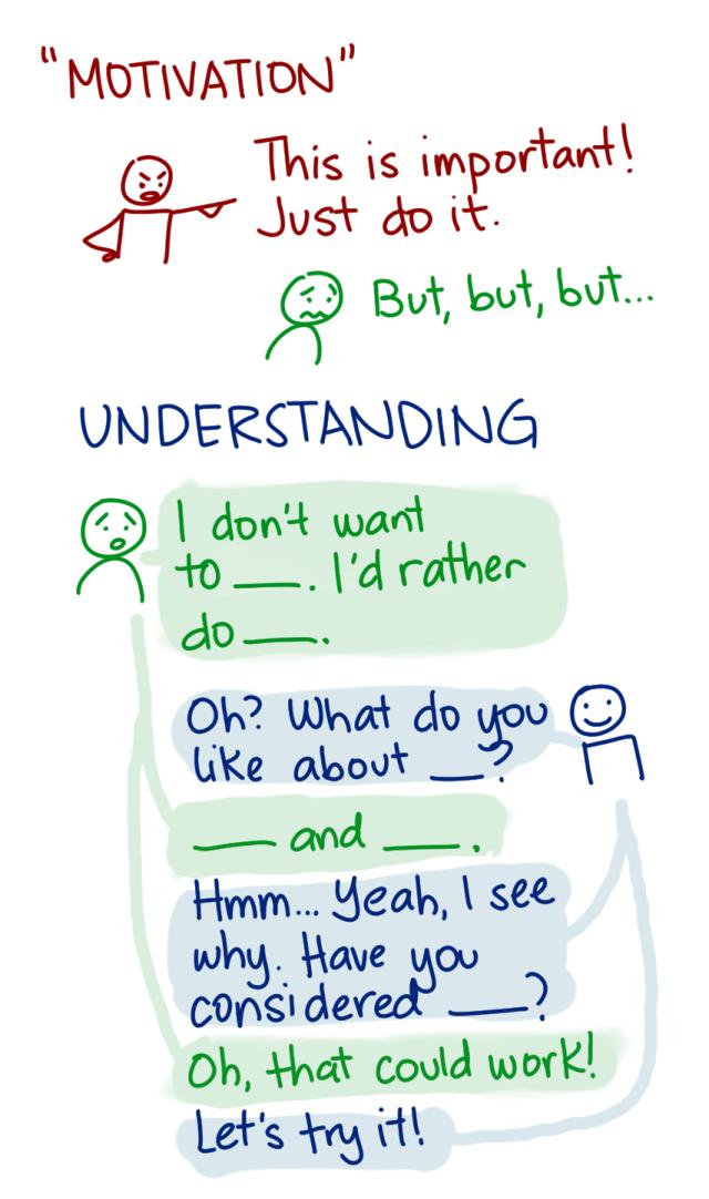 2014-12-03 Motivation and understanding