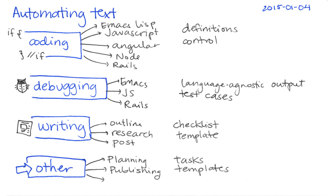 2015-01-04 Automating text - index card