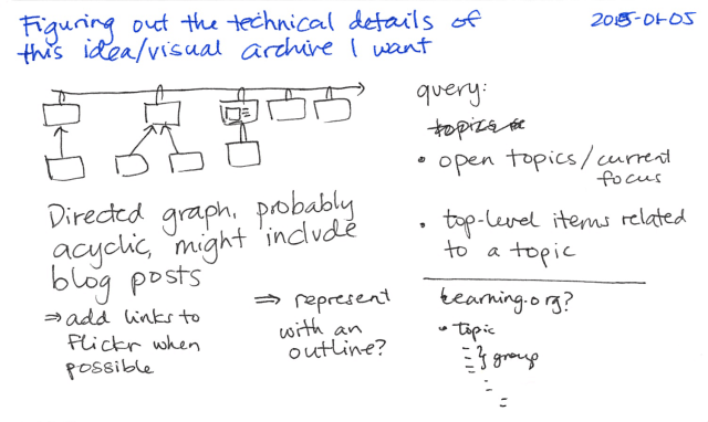 2015-01-05 Figuring out the technical details of this idea or visual archive I want -- index card