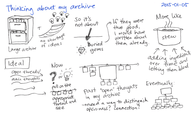 2015-01-05 Thinking about my archive -- index card