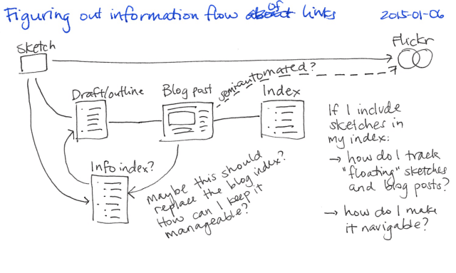 2015-01-06 Figuring out information flow -- index card