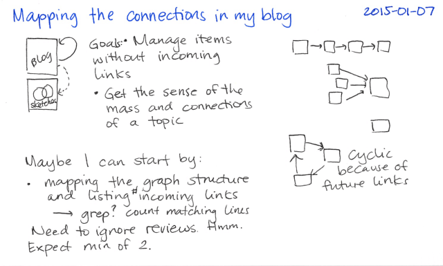 2015-01-07 Mapping the connections in my blog -- index card