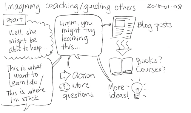 2015-01-08 Imagining coaching or guiding others -- index card