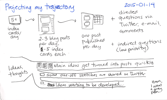 2015-01-14 Projecting my trajectory -- index card #writing #sharing #pipeline