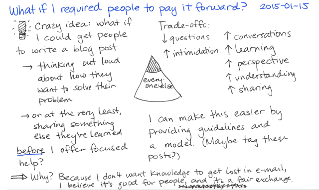 2015-01-15 What if I required people to pay it forward -- #workingoutloud #sharing #teaching