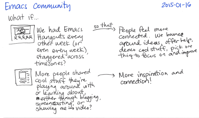 2015-01-16 Emacs community -- index card #emacs