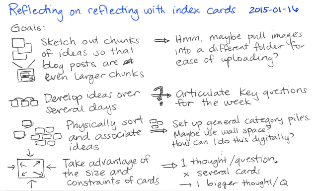 2015-01-16 Reflecting on reflecting with index cards -- index card #thinking #drawing