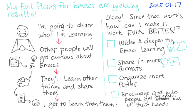 2015-01-17 My Evil Plans for Emacs are yielding results -- index card #emacs #sharing