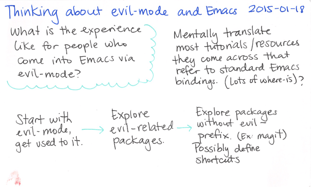 2015-01-18 Thinking about evil-mode and Emacs -- index card #emacs