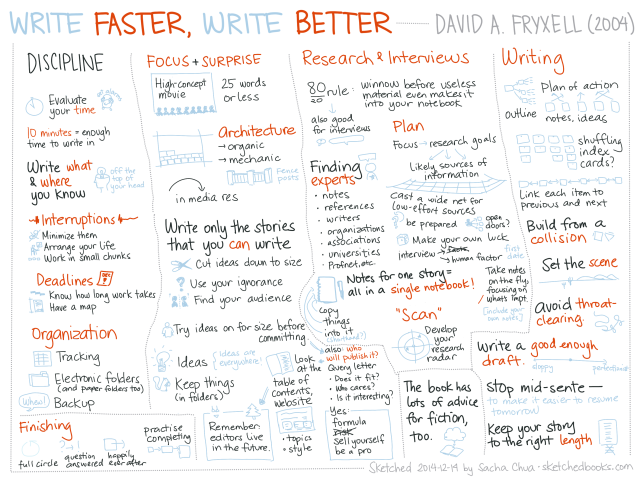 2014-12-14 Sketched Book - Write Faster Write Better - David A Fryxell