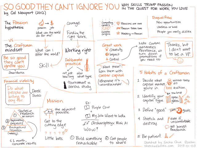 2015-01-03 Sketched Book - So Good They Can't Ignore You - Why Skills Trump Passion in the Quest for Work You Love - Cal Newport