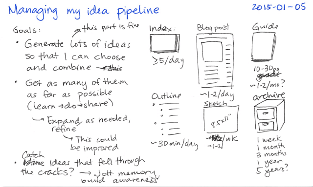 2015-01-05 Managing my idea pipeline -- index card