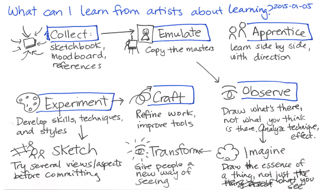 2015-01-05 What can I learn from artists about learning -- index card