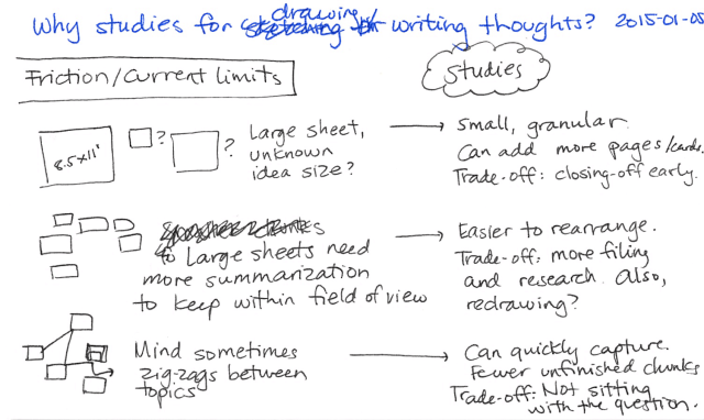 2015-01-05 Why studies for drawing or writing thoughts -- index card