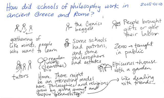 2015-01-10 How did schools of philosophy work in ancient Greece and Rome -- index card #independence #philosophy