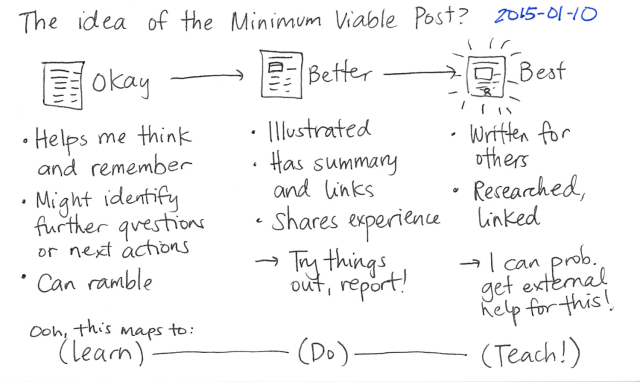 2015-01-10 The idea of the Minimum Viable Post -- index card #writing #blogging