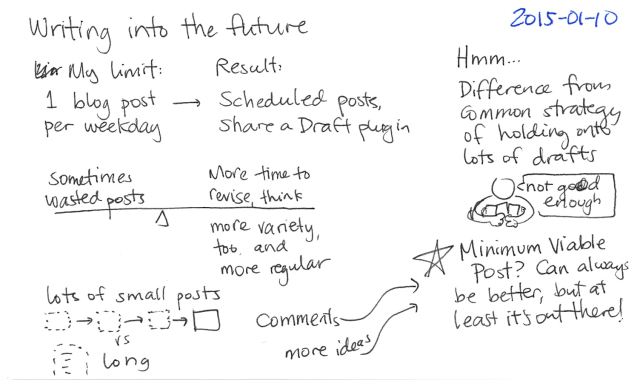 2015-01-10 Writing into the future -- index card #writing #blogging