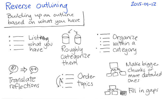 2015-01-12 Reverse outlining -- index card #writing #organization #outlining