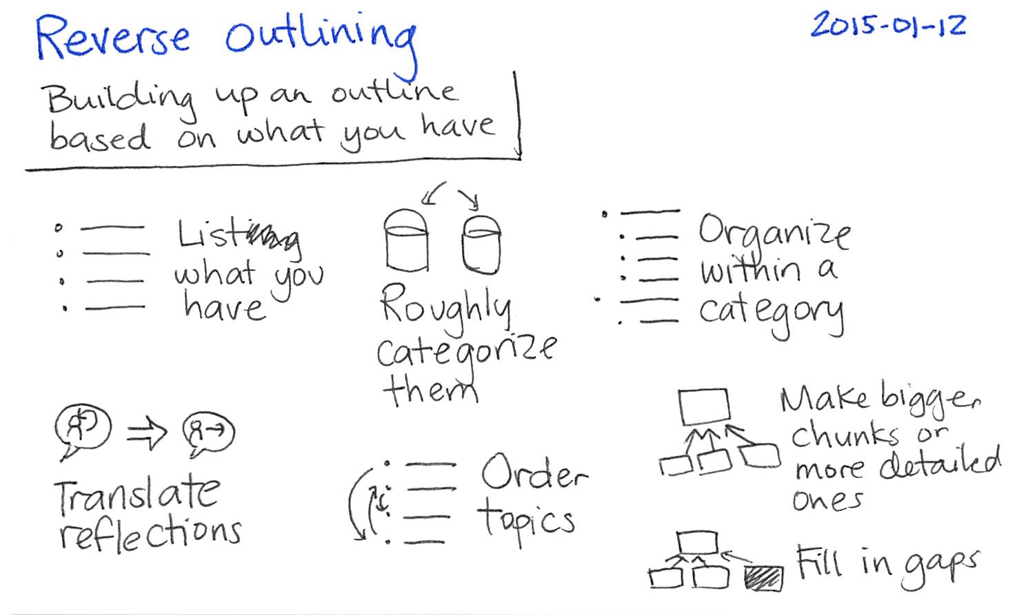 Essay helper outline
