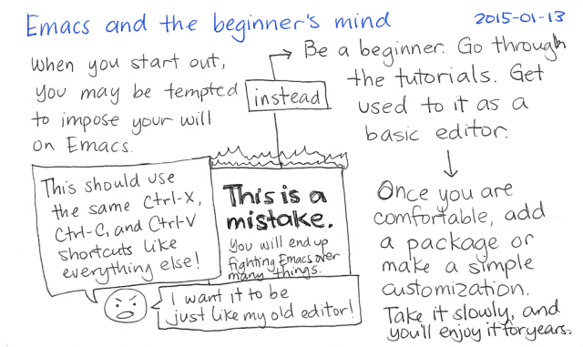 2015-01-13 Emacs and the beginner's mind -- index card #emacs #beginner
