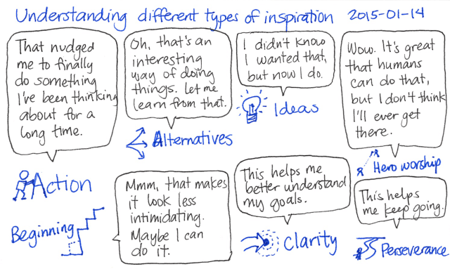 2015-01-14 Understanding different types of inspiration -- index card #inspiration #breakdown