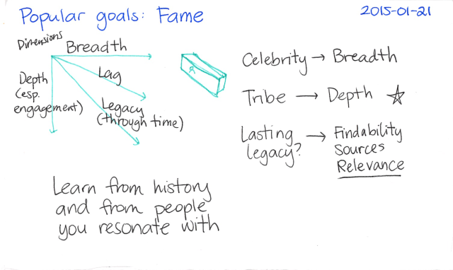 2015-01-21 Popular goals - Fame -- index card #popular-goals