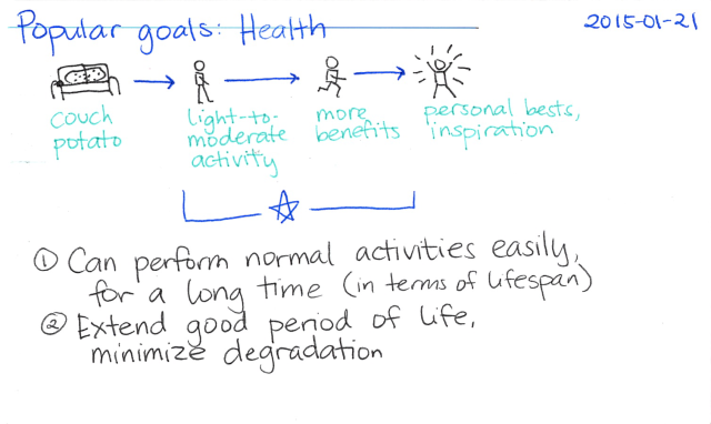 2015-01-21 Popular goals - Health -- index card #popular-goals