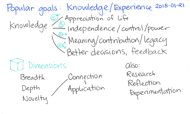 2015-01-21 Popular goals - Knowledge or experience -- index card #popular-goals