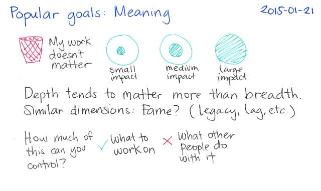 2015-01-21 Popular goals - Meaning -- index card #popular-goals