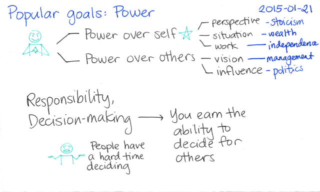 2015-01-21 Popular goals - Power -- index card #popular-goals
