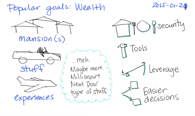 2015-01-21 Popular goals - Wealth -- index card #popular-goals