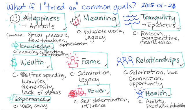 2015-01-21 What if I tried on common goals -- index card #popular-goals
