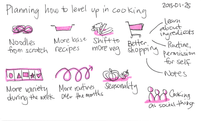 2015-01-25 Planning how to level up in cooking -- index card #cooking #learning #plans
