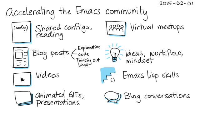 2015-02-01 Accelerating the Emacs community -- index card #accelerating #emacs